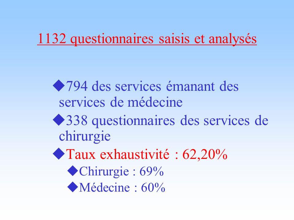 1132 questionnaires saisis et analysés
