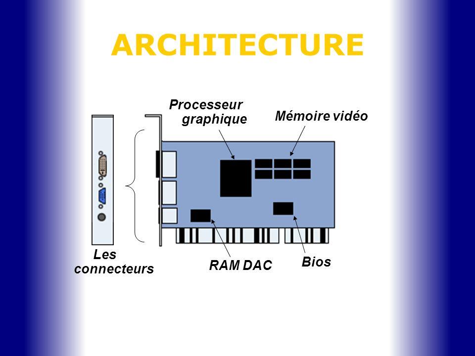ARCHITECTURE Processeur graphique Mémoire vidéo Les connecteurs Bios