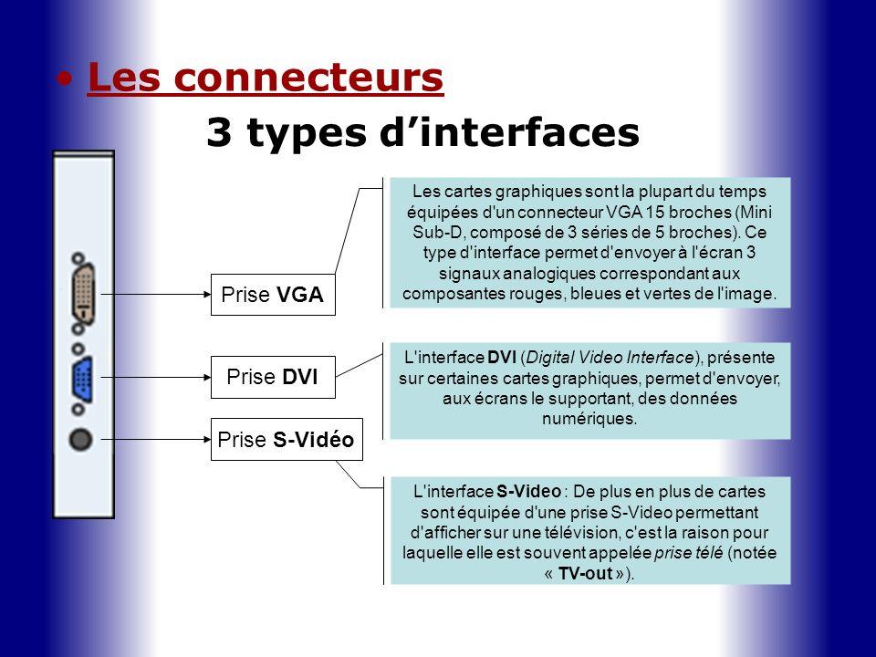 Les connecteurs 3 types d'interfaces Prise VGA Prise DVI Prise S-Vidéo