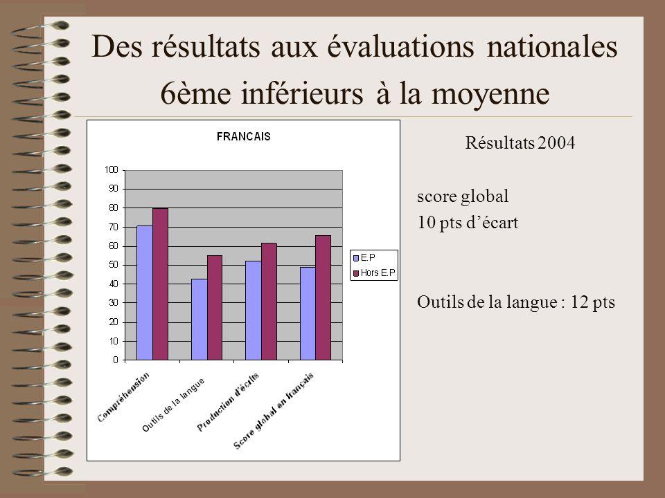 Des résultats aux évaluations nationales 6ème inférieurs à la moyenne