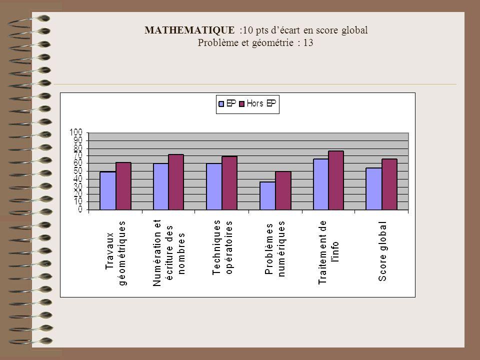MATHEMATIQUE :10 pts d'écart en score global Problème et géométrie : 13