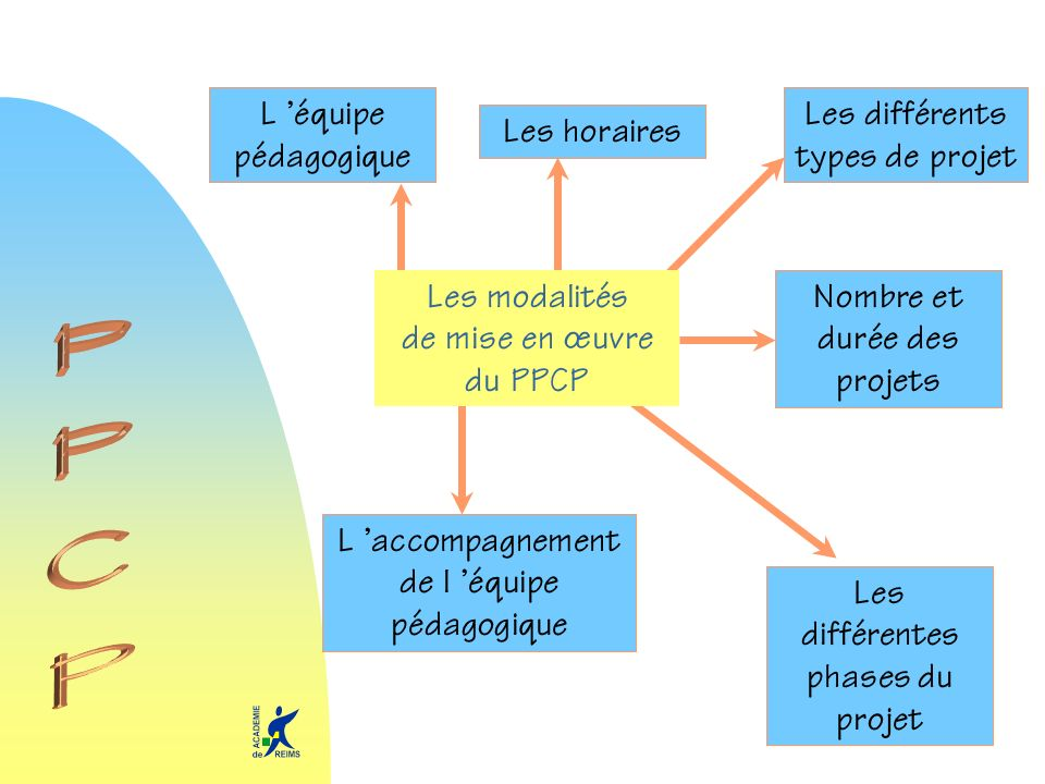 PPCP L 'équipe pédagogique Les différents types de projet Les horaires