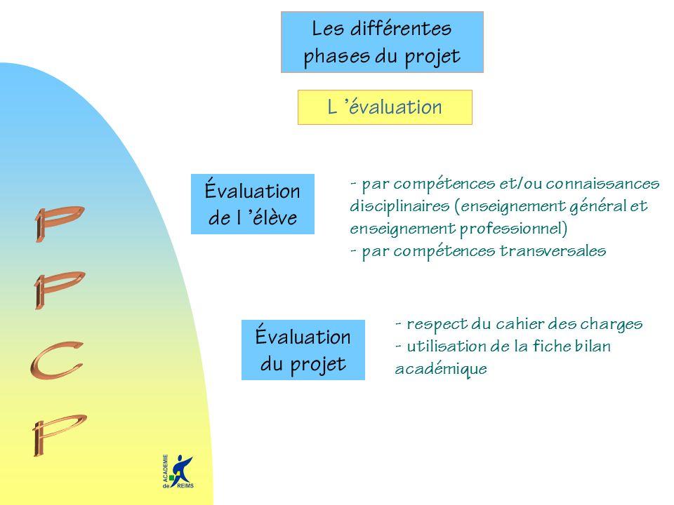 Les différentes phases du projet