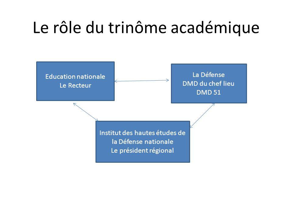 Le rôle du trinôme académique