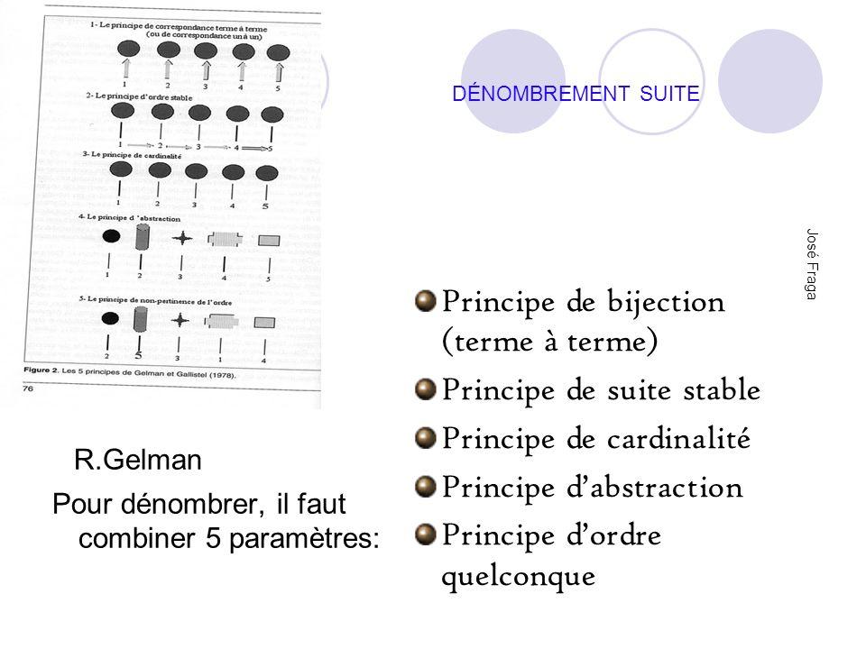 R.Gelman Principe de bijection (terme à terme)