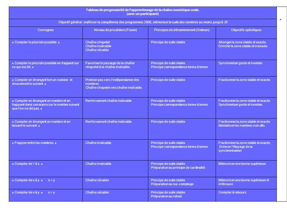 Niveau de procédure (Fuson) Principes de dénombrement (Gelman)