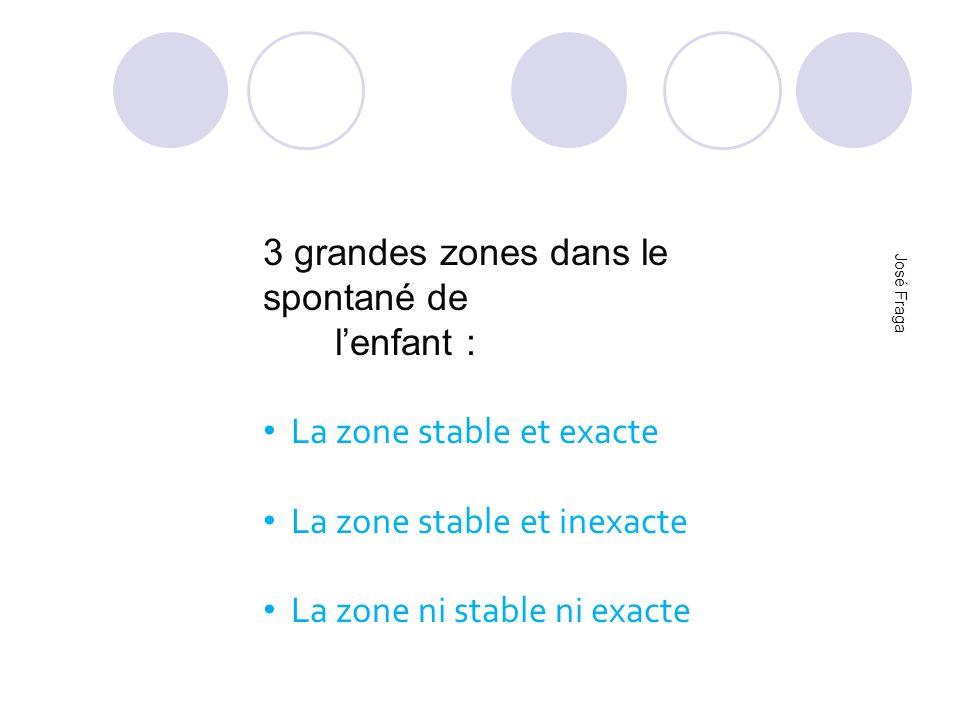 3 grandes zones dans le spontané de l'enfant :