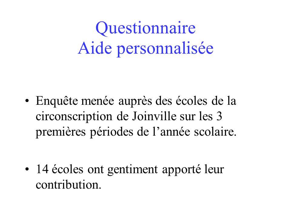Questionnaire Aide personnalisée