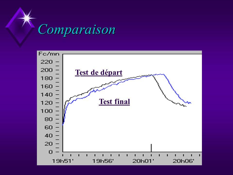 Comparaison Test de départ Test final