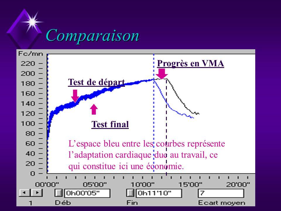 Comparaison Progrès en VMA Test de départ Test final