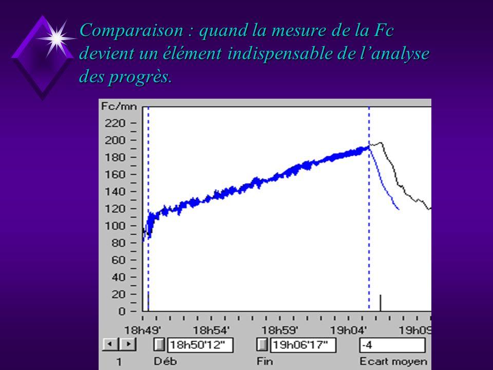 Comparaison : quand la mesure de la Fc devient un élément indispensable de l'analyse des progrès.