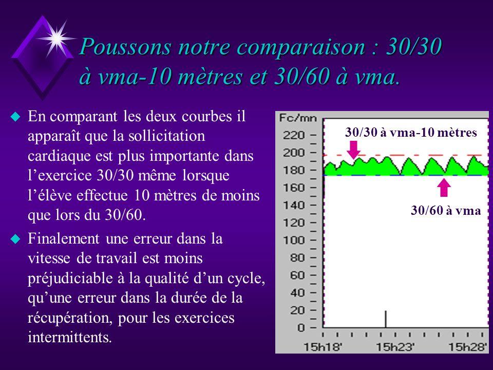 Poussons notre comparaison : 30/30 à vma-10 mètres et 30/60 à vma.