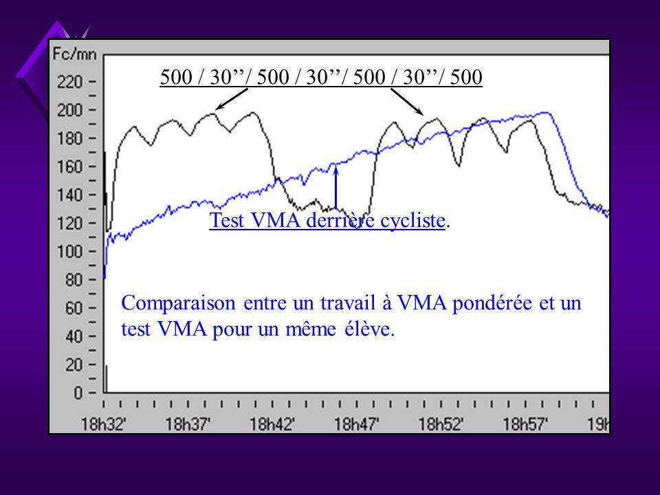 500 / 30''/ 500 / 30''/ 500 / 30''/ 500 Test VMA derrière cycliste. Comparaison entre un travail à VMA pondérée et un.