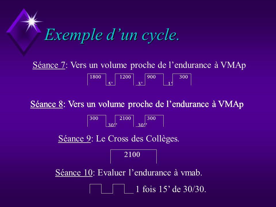 Exemple d'un cycle. Séance 7: Vers un volume proche de l'endurance à VMAp. 1800. 1200. 900. 300.