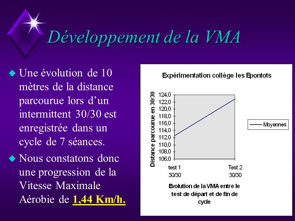 Développement de la VMA