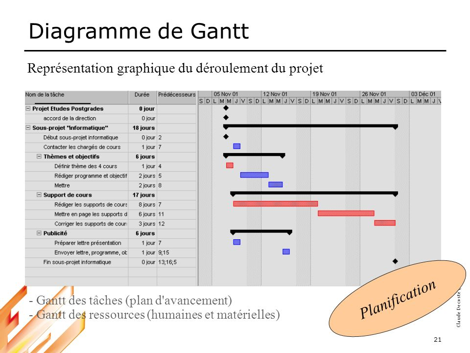 Diagramme de Gantt Planification
