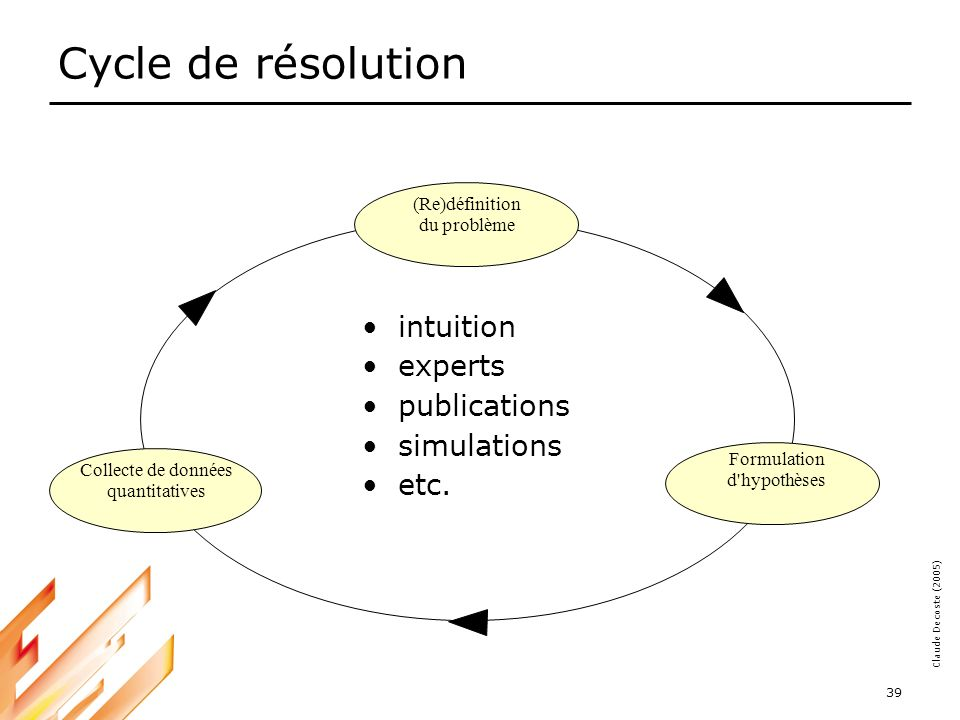 Cycle de résolution intuition experts publications simulations etc.