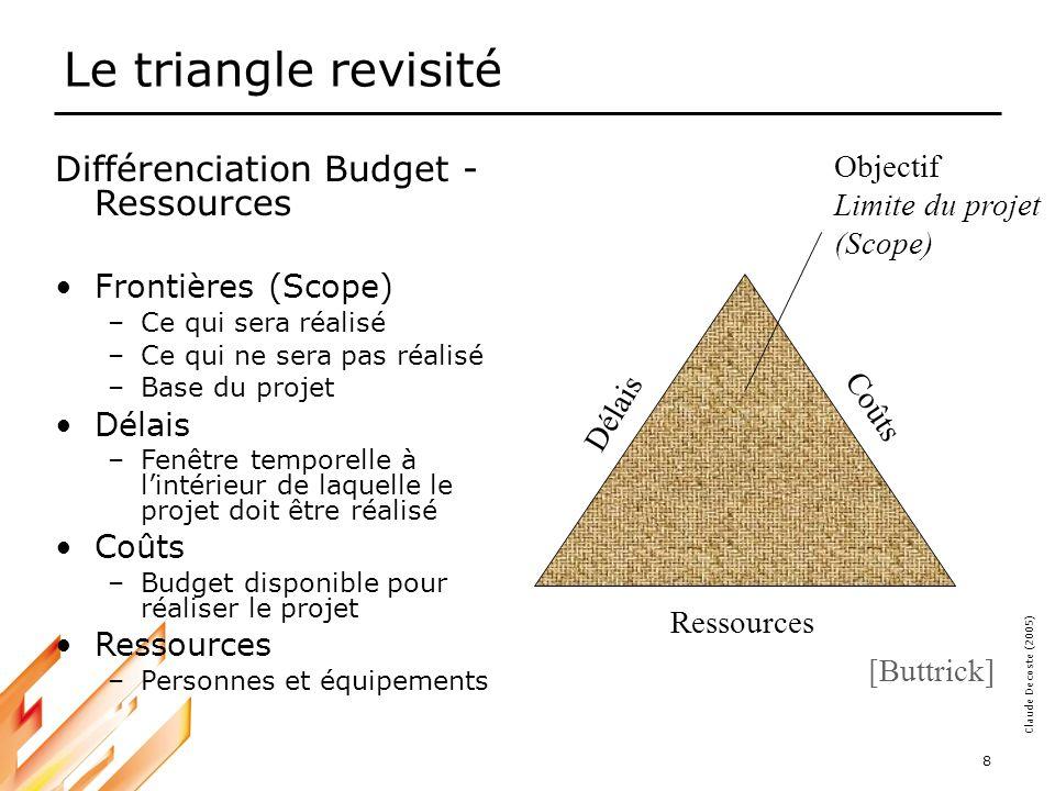 Le triangle revisité Différenciation Budget - Ressources Objectif