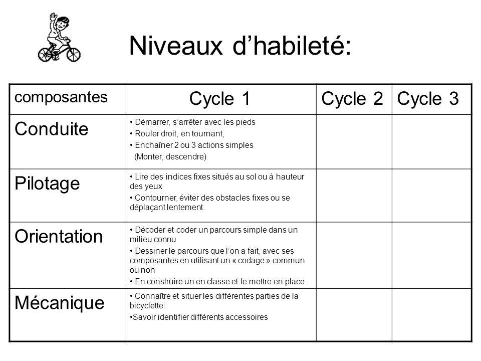 Niveaux d'habileté: Cycle 1 Cycle 2 Cycle 3 Conduite Pilotage