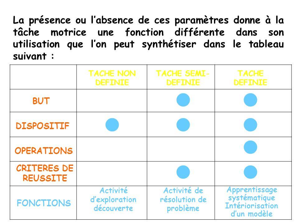 La présence ou l'absence de ces paramètres donne à la tâche motrice une fonction différente dans son utilisation que l'on peut synthétiser dans le tableau suivant :