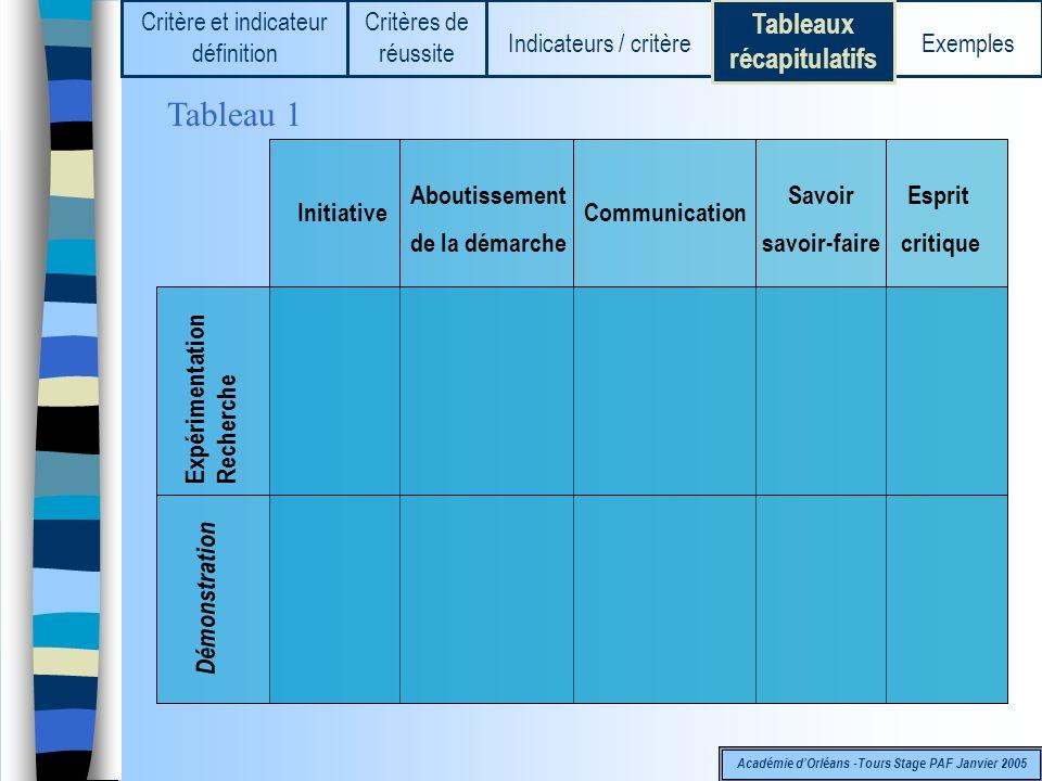 Tableau 1 Tableaux récapitulatifs Critère et indicateur définition