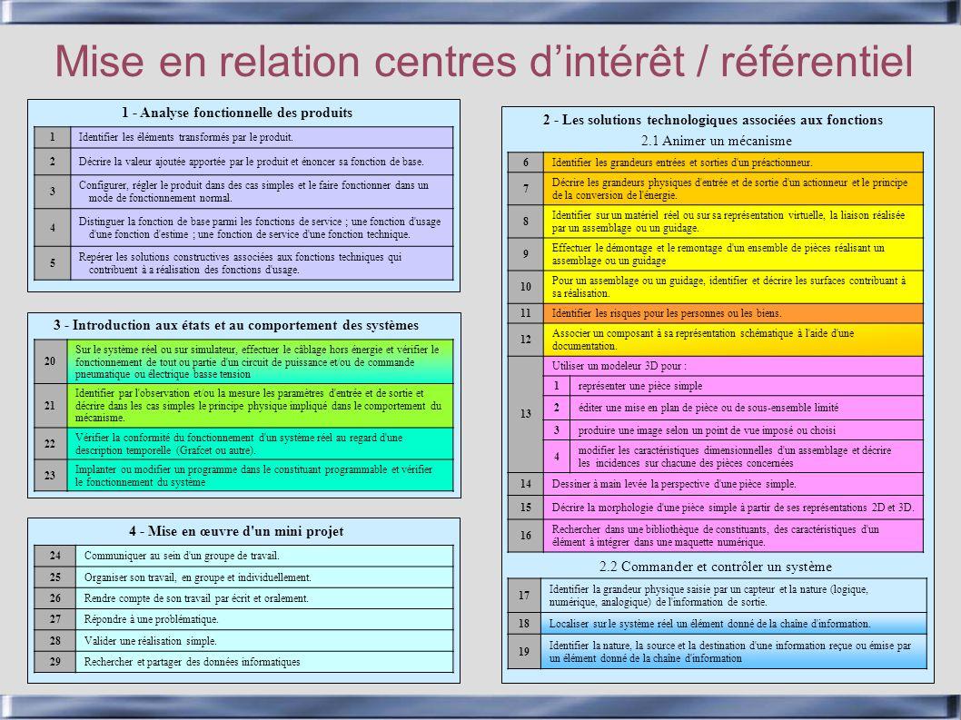 Mise en relation centres d'intérêt / référentiel
