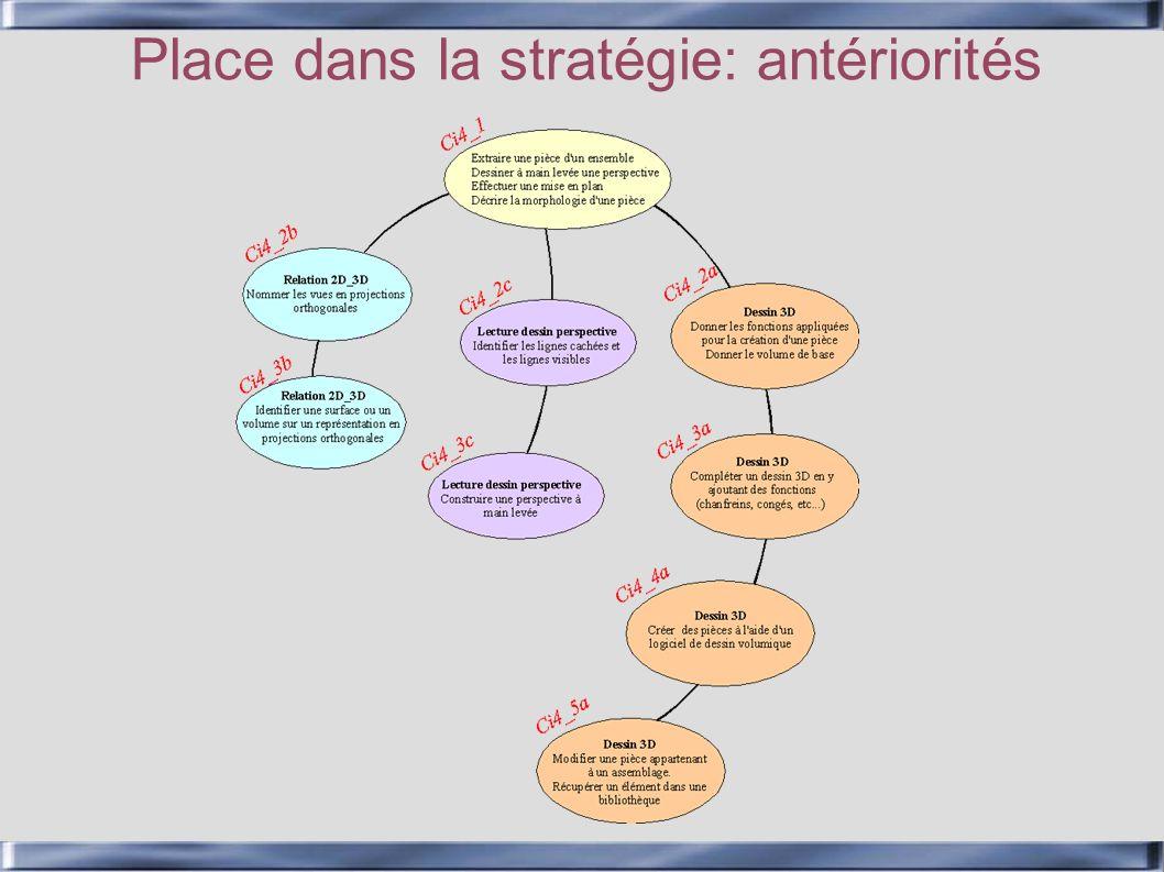 Place dans la stratégie: antériorités