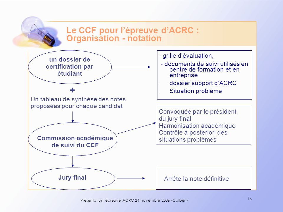 Le CCF pour l'épreuve d'ACRC : Organisation - notation