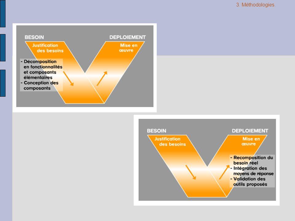 3. Méthodologies.