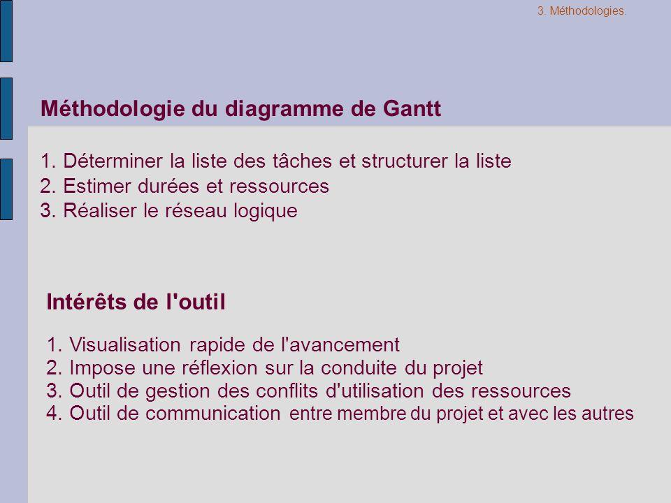 Méthodologie du diagramme de Gantt