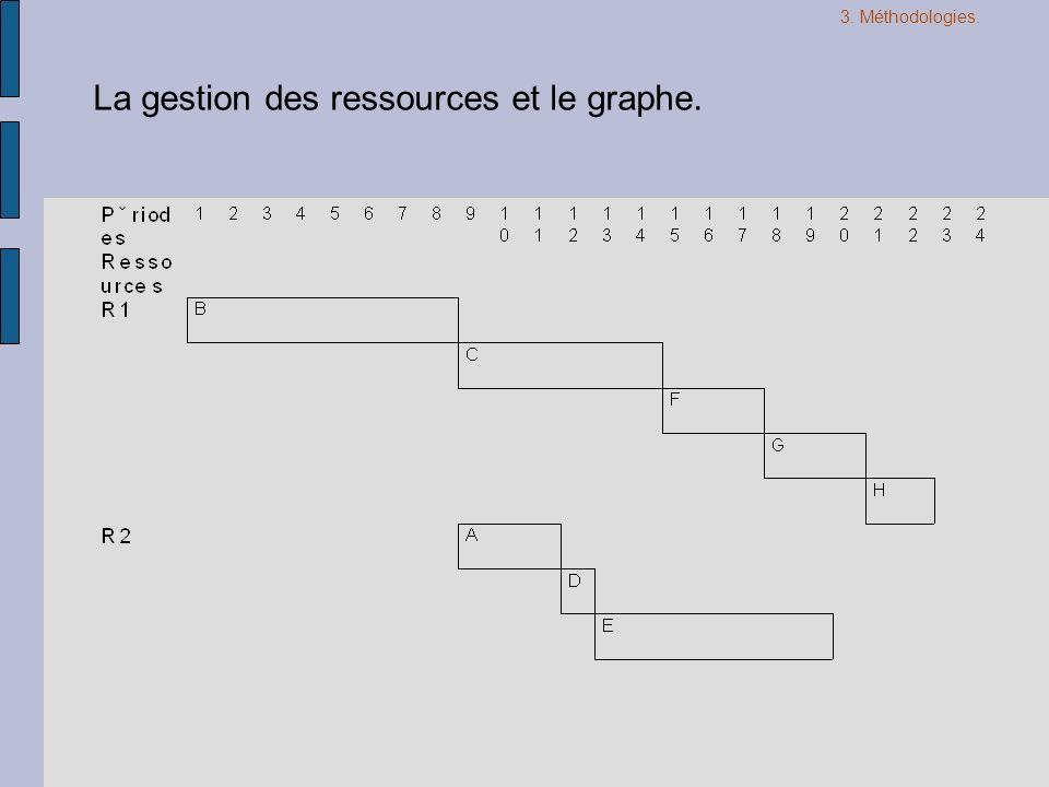 La gestion des ressources et le graphe.
