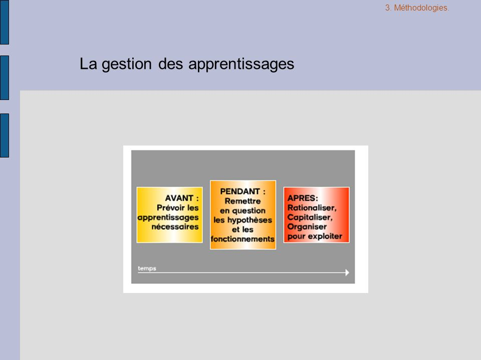 La gestion des apprentissages