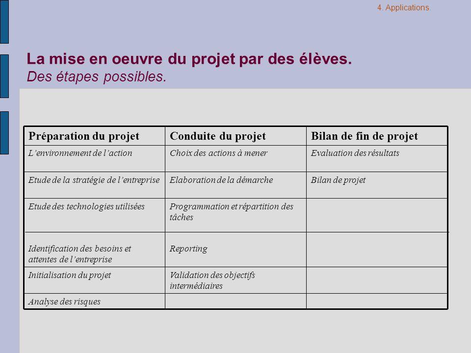 La mise en oeuvre du projet par des élèves.