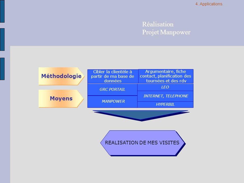Réalisation Projet Manpower Méthodologie Moyens