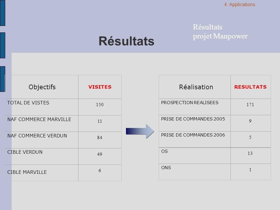 Résultats Résultats projet Manpower Objectifs Réalisation VISITES 150