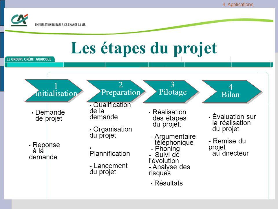 Les étapes du projet 2 3 1 4 Preparation Pilotage Initialisation Bilan