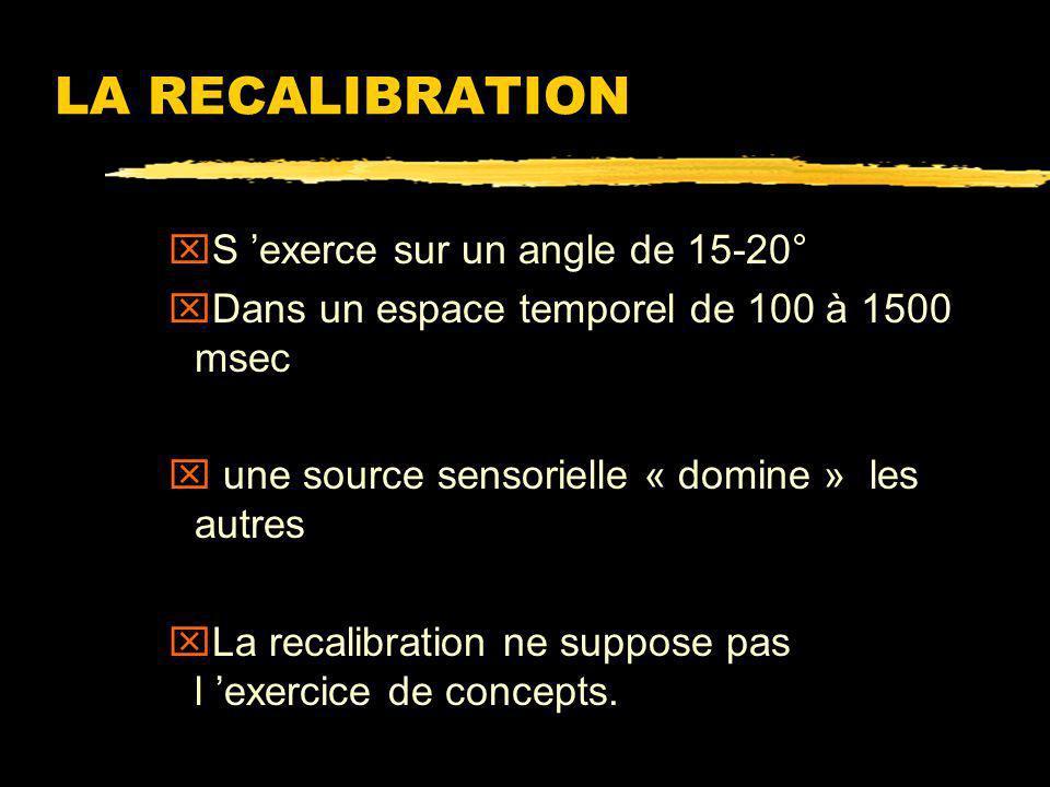 LA RECALIBRATION S 'exerce sur un angle de 15-20°