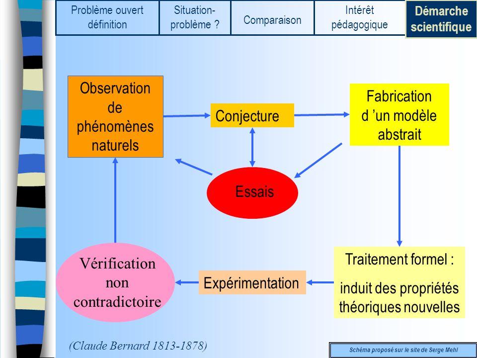 Démarche scientifique Schéma proposé sur le site de Serge Mehl