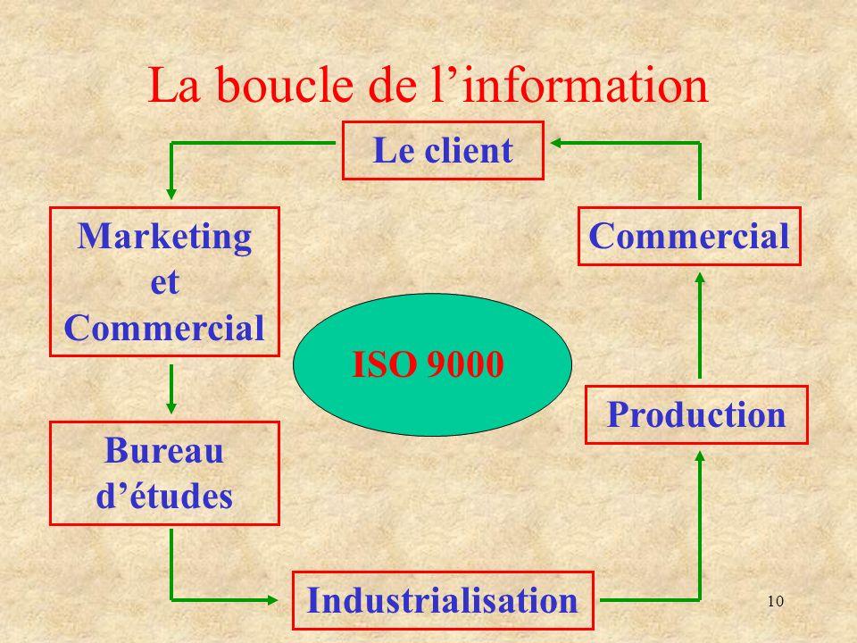 La boucle de l'information