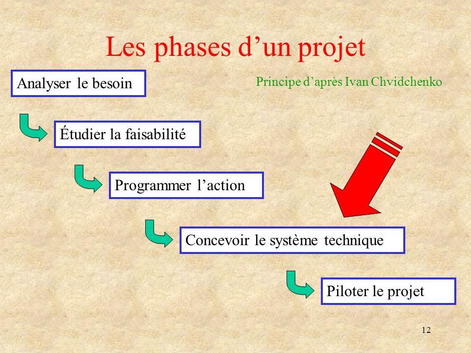 Les phases d'un projet Analyser le besoin Étudier la faisabilité