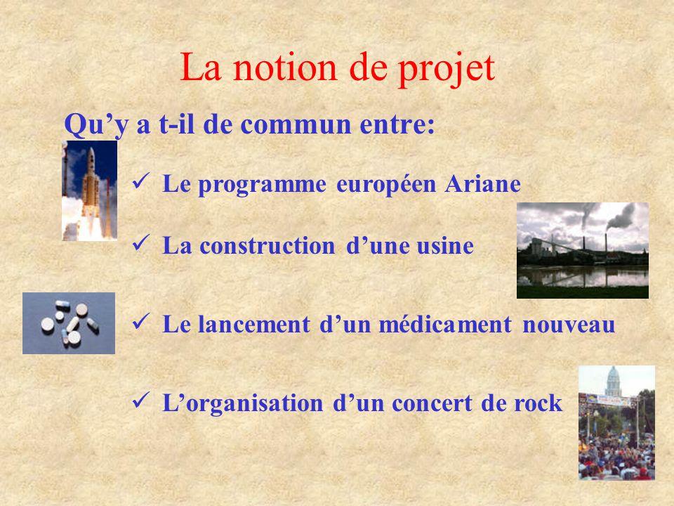 La notion de projet Qu'y a t-il de commun entre:
