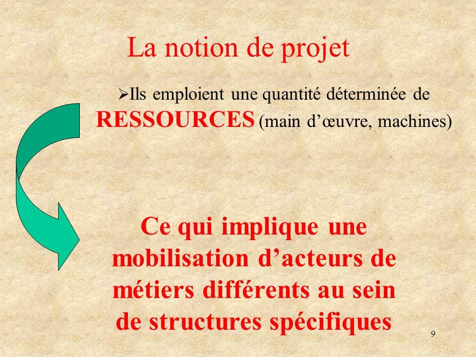 La notion de projet Ils emploient une quantité déterminée de RESSOURCES (main d'œuvre, machines)