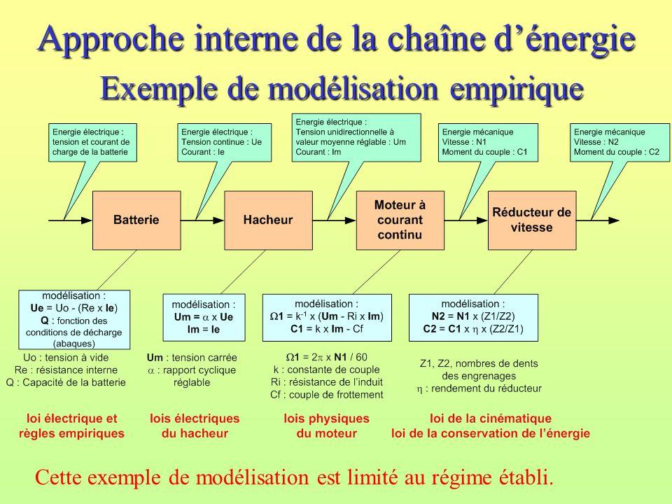 Approche interne de la chaîne d'énergie Exemple de modélisation empirique