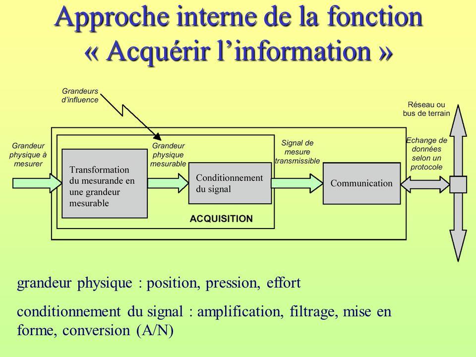 Approche interne de la fonction « Acquérir l'information »