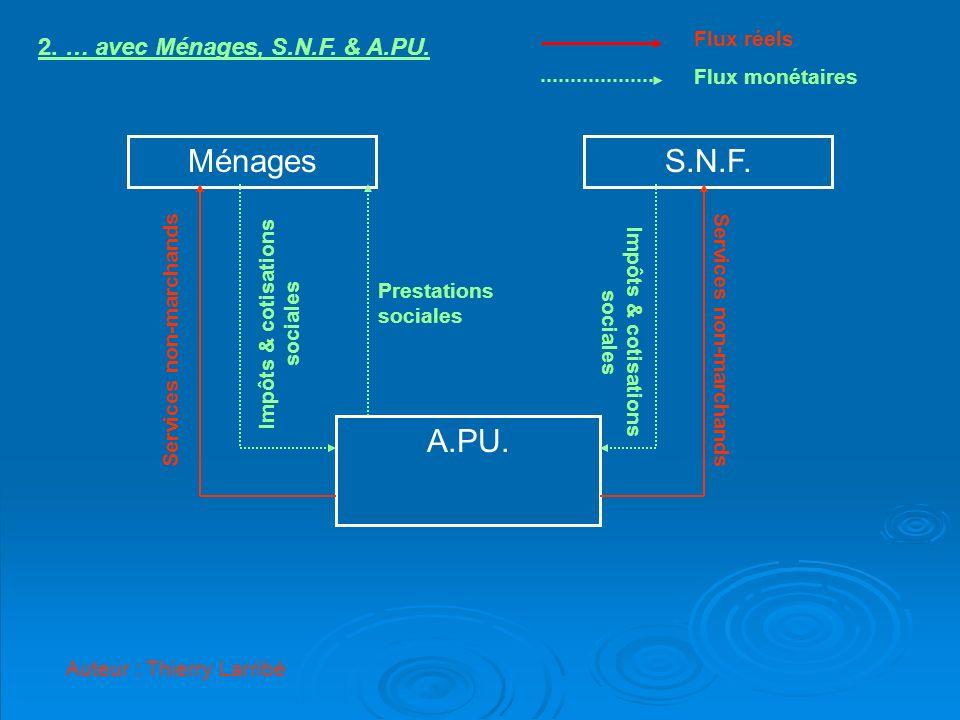 Ménages S.N.F. A.PU. 2. … avec Ménages, S.N.F. & A.PU. Flux réels