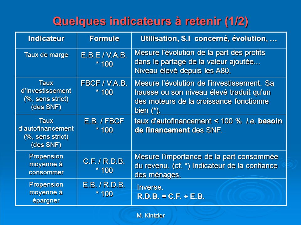 Quelques indicateurs à retenir (1/2)