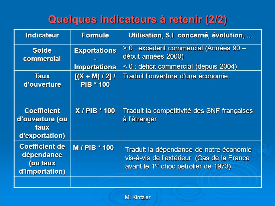 Quelques indicateurs à retenir (2/2)