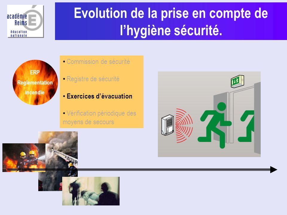 Evolution de la prise en compte de l'hygiène sécurité.
