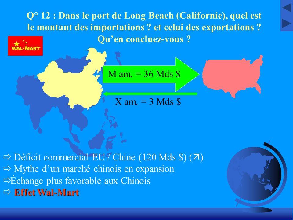 Q° 12 : Dans le port de Long Beach (Californie), quel est le montant des importations et celui des exportations Qu'en concluez-vous