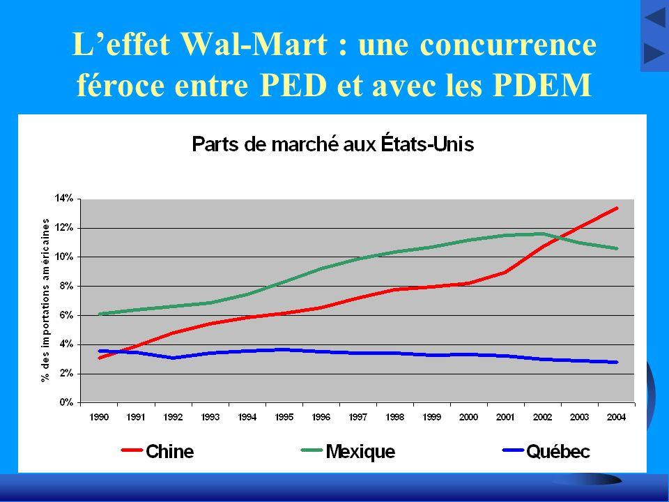 L'effet Wal-Mart : une concurrence féroce entre PED et avec les PDEM